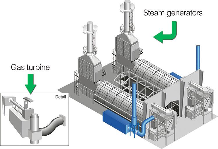 Gas-Turbine Once Through Steam Generator | Canada's Oil