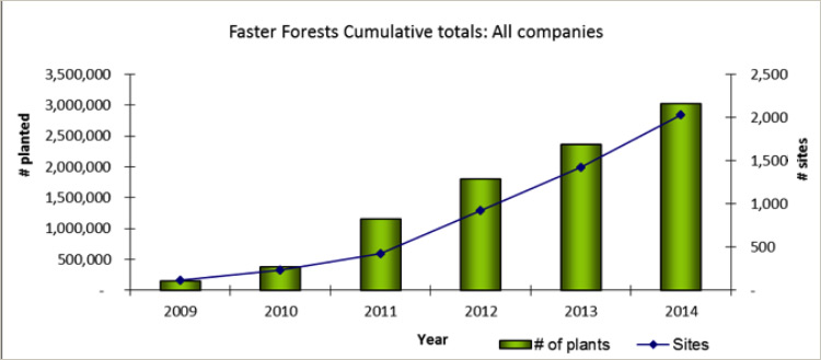 This chart show the number of trees planted and sites reclaimed through Faster Forests since 2009.