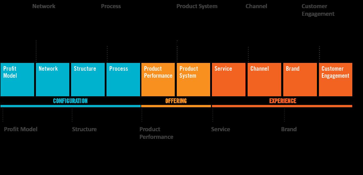 Los diez tipos de innovación, valor añadido, que se pueden aplicar a una organización
